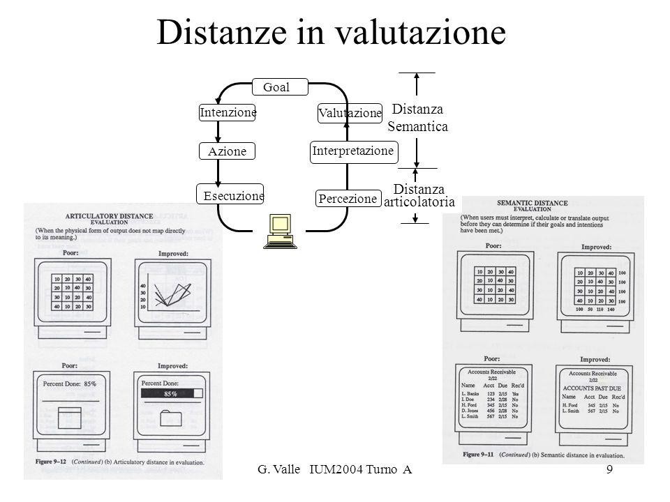 3.a LezioneG. Valle IUM2004 Turno A9 Distanza Semantica Distanza articolatoria Valutazione Goal Intenzione Azione Esecuzione Interpretazione Percezion