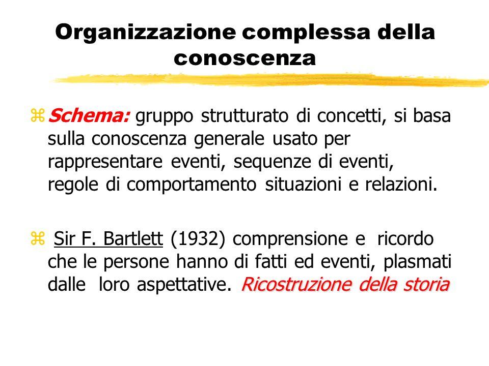 Organizzazione complessa della conoscenza zSchema: gruppo strutturato di concetti, si basa sulla conoscenza generale usato per rappresentare eventi, s