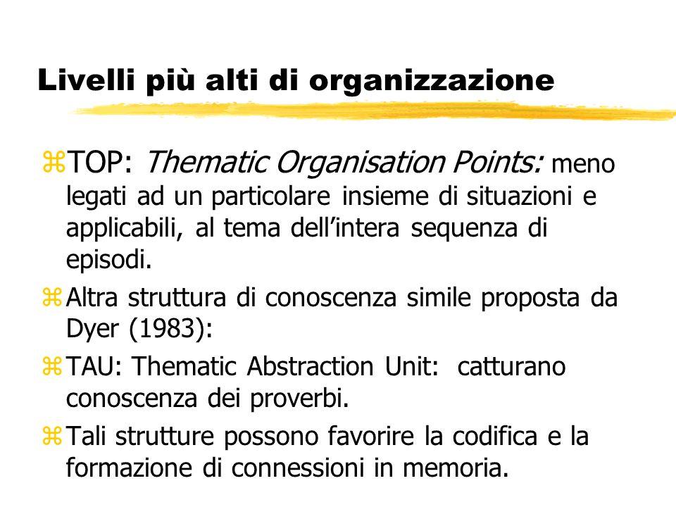 Livelli più alti di organizzazione zTOP: Thematic Organisation Points: meno legati ad un particolare insieme di situazioni e applicabili, al tema dell