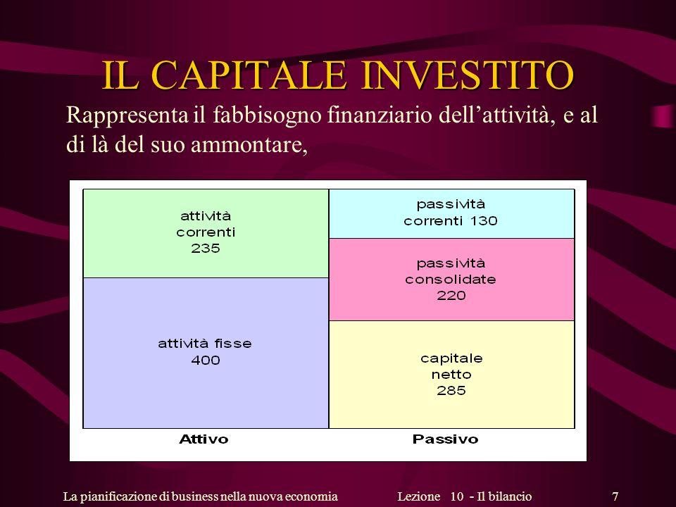 La pianificazione di business nella nuova economiaLezione 10 - Il bilancio 7 IL CAPITALE INVESTITO Rappresenta il fabbisogno finanziario dellattività,