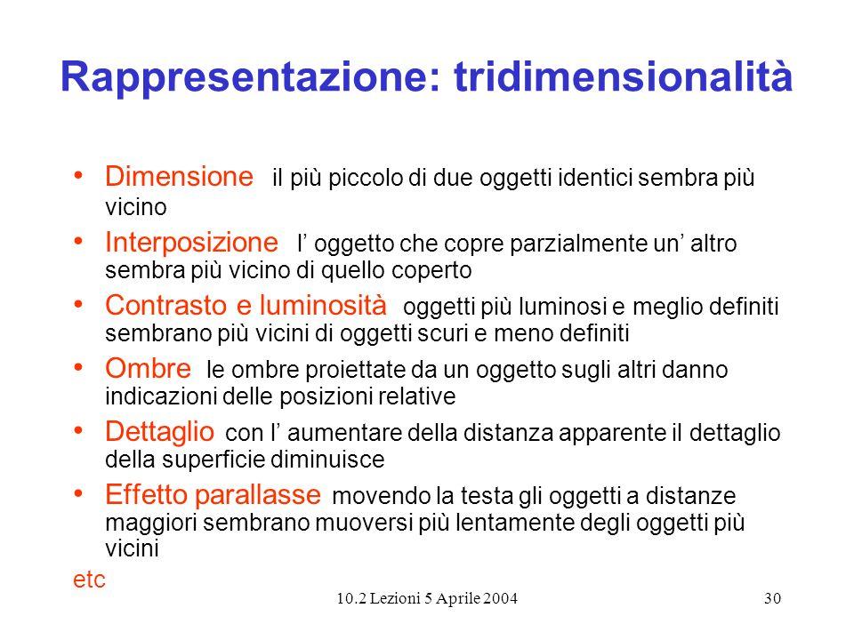 10.2 Lezioni 5 Aprile 200430 Rappresentazione: tridimensionalità Dimensione il più piccolo di due oggetti identici sembra più vicino Interposizione l