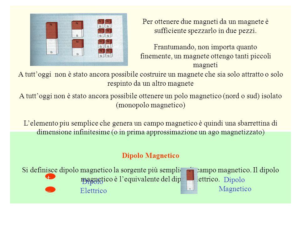 Per ottenere due magneti da un magnete è sufficiente spezzarlo in due pezzi. Frantumando, non importa quanto finemente, un magnete ottengo tanti picco