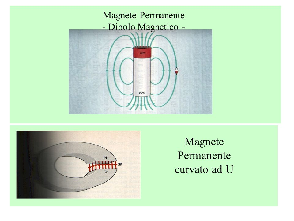 Sperimentalmente si verifica anche che: Il campo magnetico è generato non solo dai magneti ma anche da fili percorsi da corrente Un filo percorso da corrente fa cambiare orientamento ad una sottile lamina di magnetite in equilibrio su una punta o sospesa con un filo Un pezzo di magnetite fa cambiare orientamento ad un circuito percorso di corrente Due fili percorsi da corrente subiscono una forza attrattiva o repulsiva in dipendenza dalla direzione della corrente che vi circola