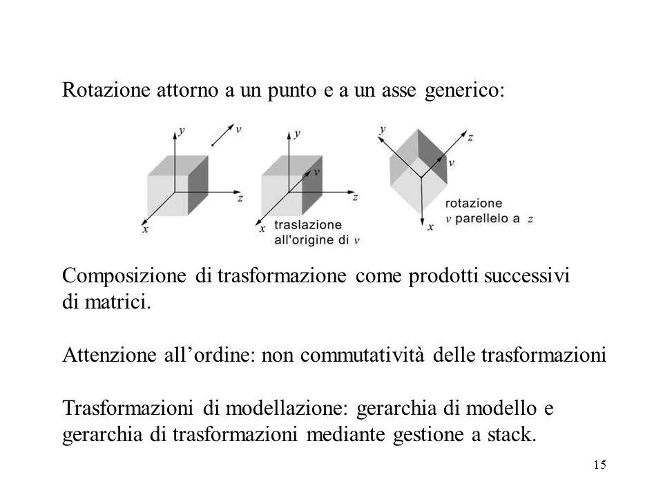 15 Rotazione attorno a un punto e a un asse generico: Composizione di trasformazione come prodotti successivi di matrici. Attenzione allordine: non co