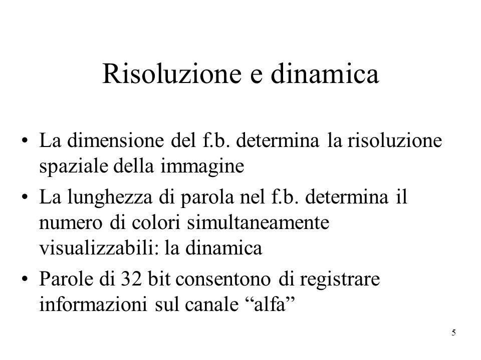 5 Risoluzione e dinamica La dimensione del f.b.