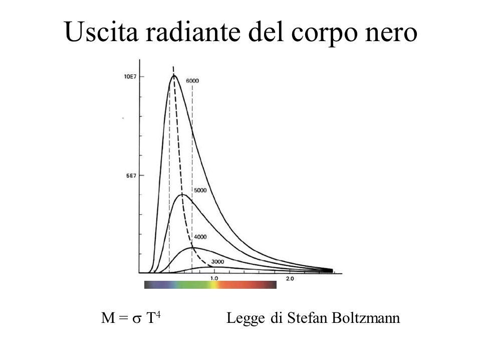 Uscita radiante del corpo nero M = T 4 Legge di Stefan Boltzmann