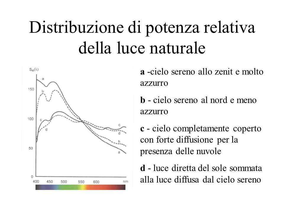 Distribuzione di potenza relativa della luce naturale a -cielo sereno allo zenit e molto azzurro b - cielo sereno al nord e meno azzurro c - cielo completamente coperto con forte diffusione per la presenza delle nuvole d - luce diretta del sole sommata alla luce diffusa dal cielo sereno
