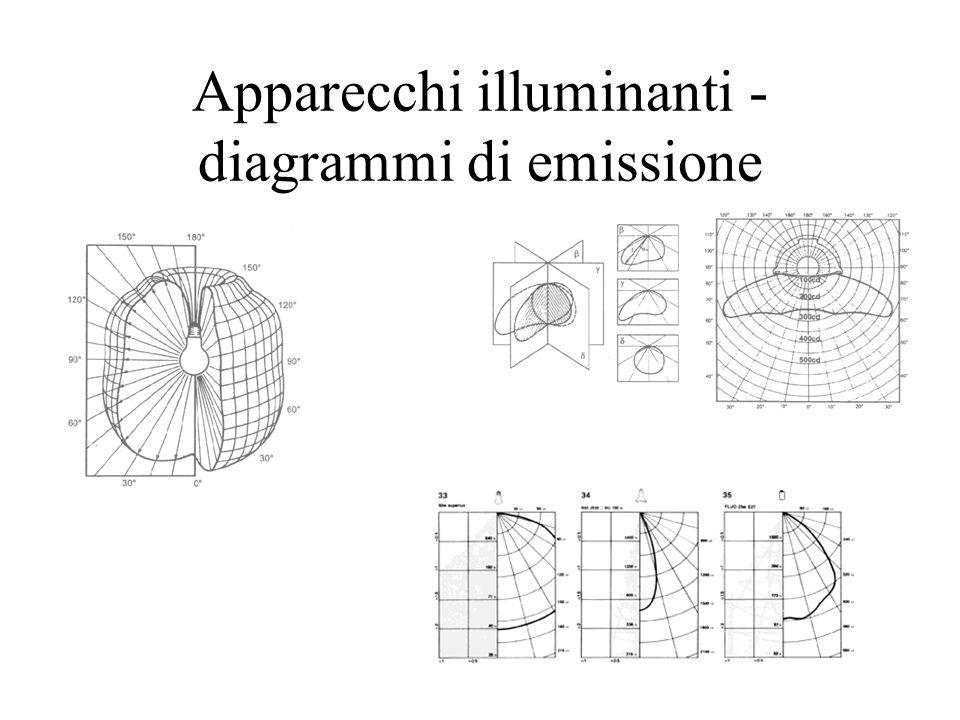 Apparecchi illuminanti - diagrammi di emissione
