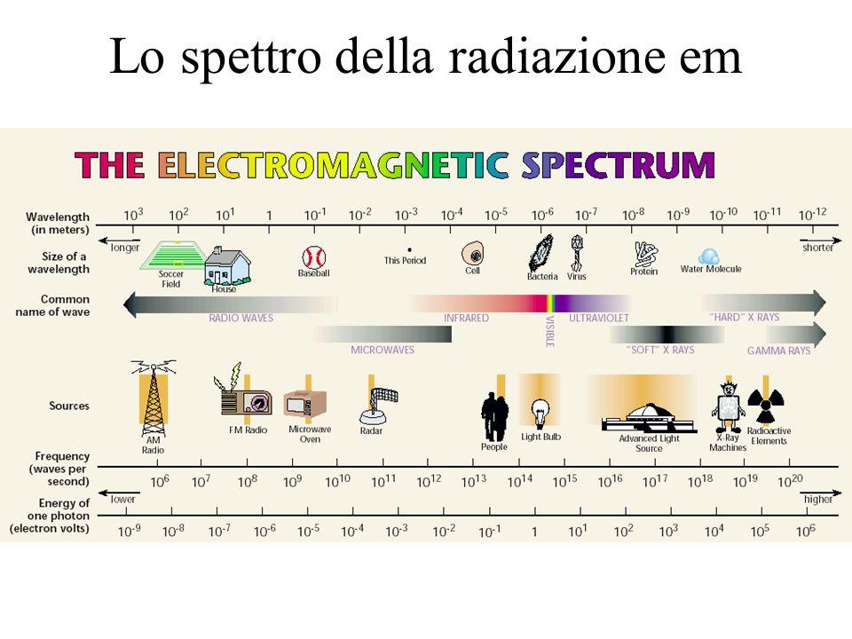 Temperatura colore E la temperatura di un corpo nero che emette radiazione di cromaticità più vicina a quella della radiazione considerata
