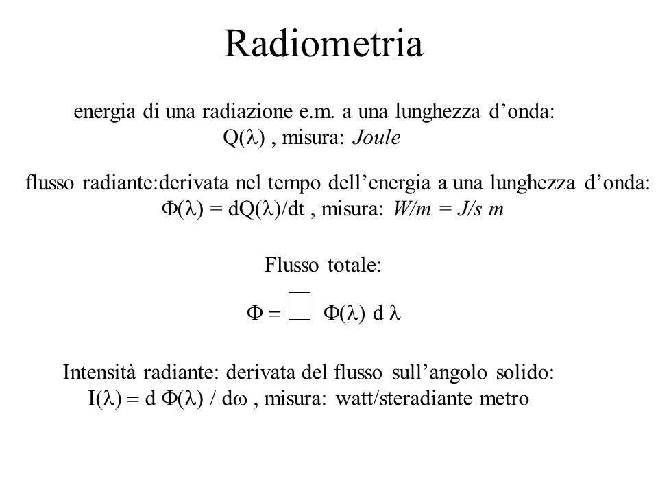 Uscita radiante da una superficie A: M( ) = d( )/dA Irradianza che giunge a una superficie A: E ( ) = d( )/dA, misura: W/m 3 Vale la relazione: E = I/r 2 Radianza: L( ) = d 2 ( ) / (d dA cos dI( )/dA misura: W/ m 3 sr Nellintervallo del visibile si chiamano: uscita luminosa, illuminanza, luminanza