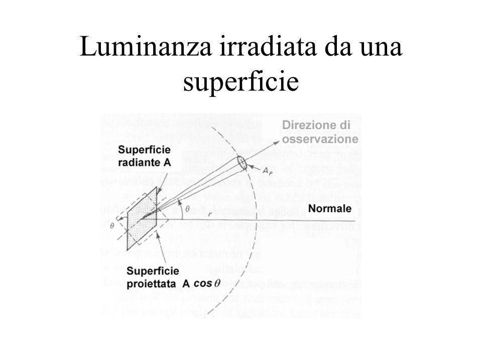 Apparecchi illuminanti Distribuzione di potenza relativa: sin.