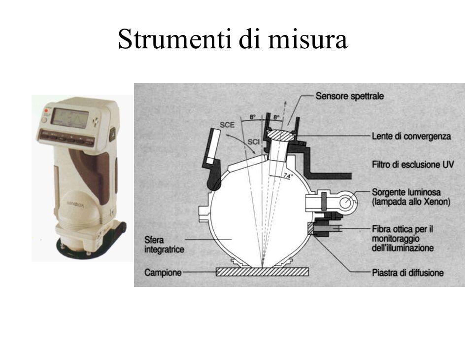 Dalla radiometria alla fotometria Curve di risposta del sistema visivo