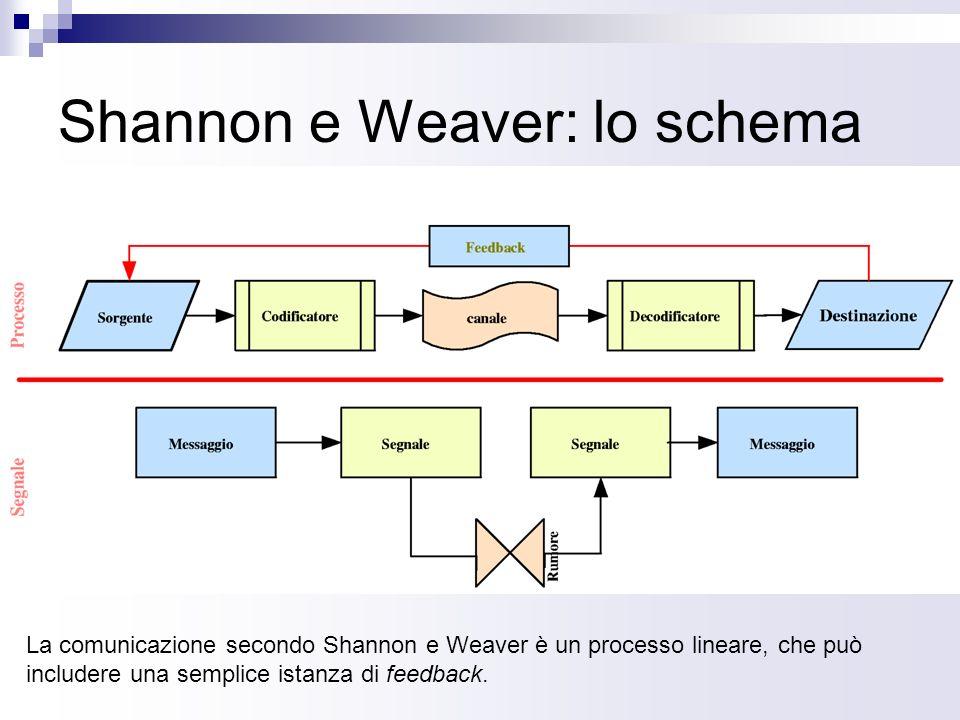 Shannon e Weaver: lo schema La comunicazione secondo Shannon e Weaver è un processo lineare, che può includere una semplice istanza di feedback.