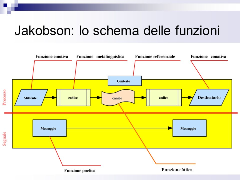 Jakobson: lo schema delle funzioni Funzione fàtica
