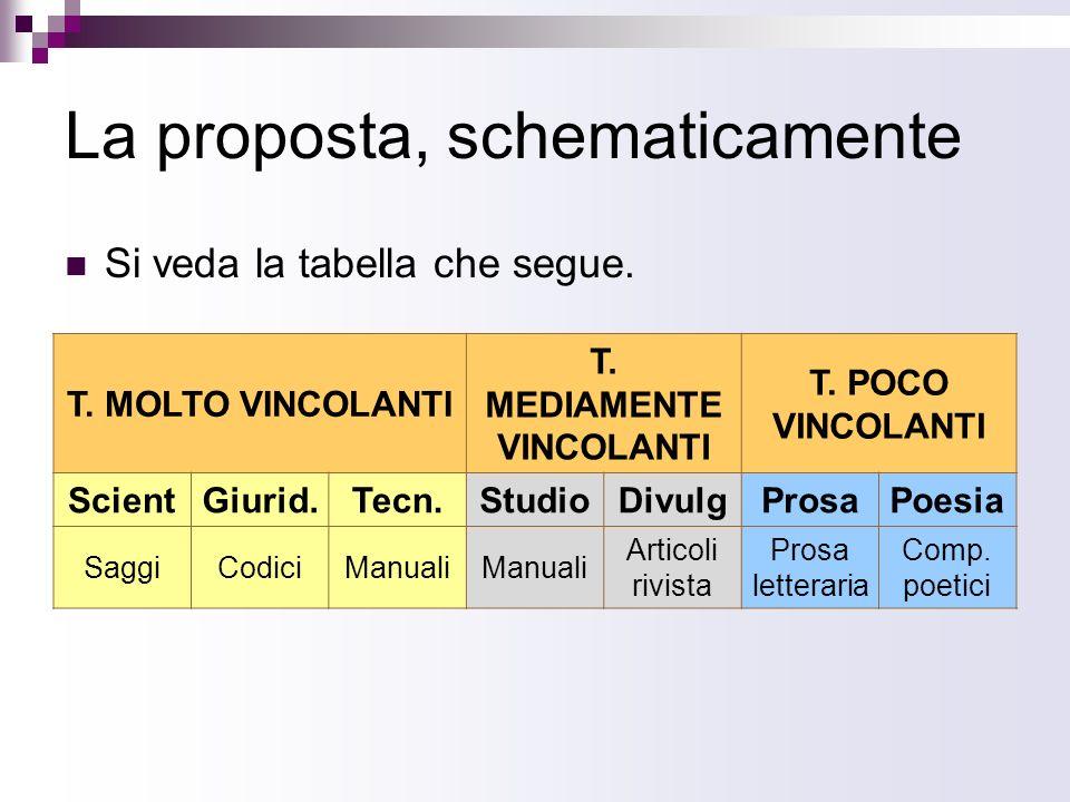 La proposta, schematicamente Si veda la tabella che segue. T. MOLTO VINCOLANTI T. MEDIAMENTE VINCOLANTI T. POCO VINCOLANTI ScientGiurid.Tecn.StudioDiv