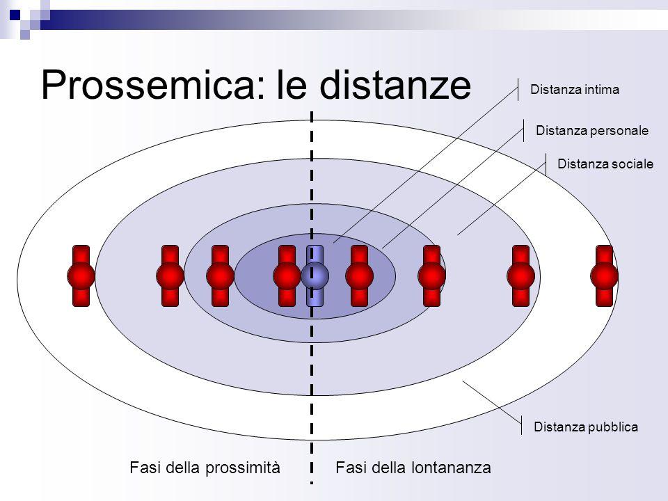 Prossemica: le distanze Fasi della lontananzaFasi della prossimità Distanza intima Distanza personale Distanza sociale Distanza pubblica
