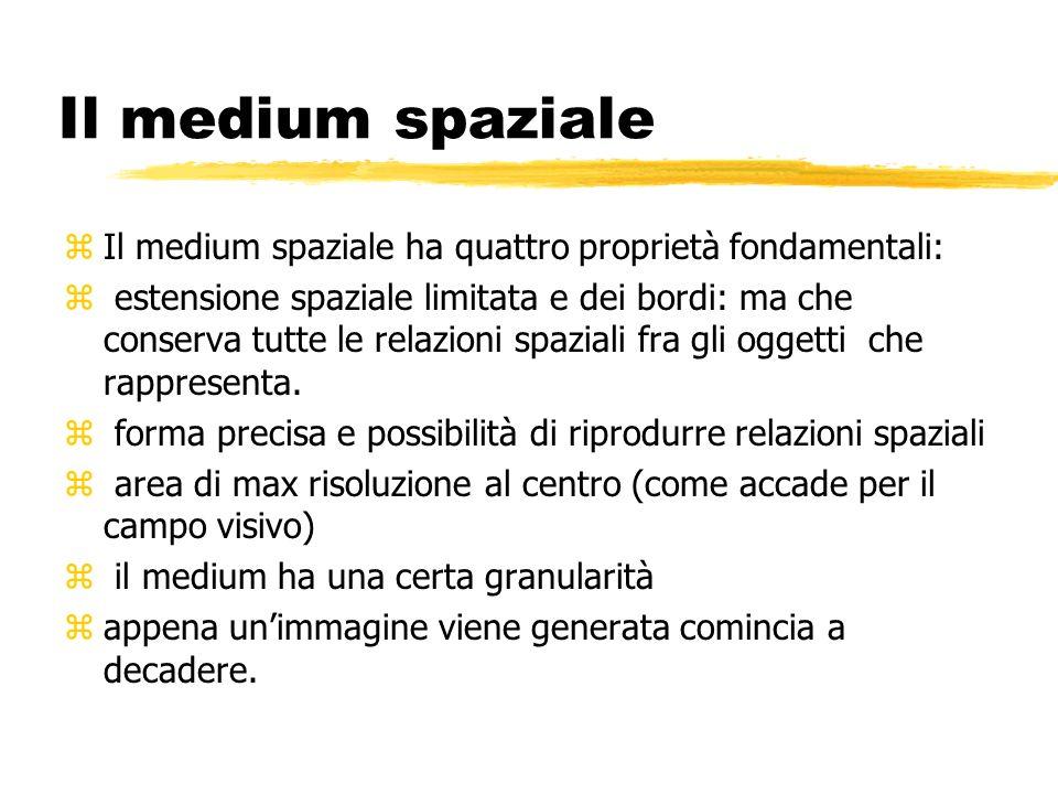Il medium spaziale zIl medium spaziale ha quattro proprietà fondamentali: z estensione spaziale limitata e dei bordi: ma che conserva tutte le relazio