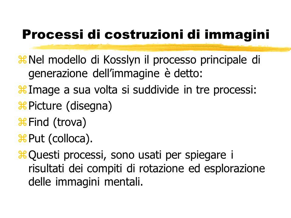 Processi di costruzioni di immagini zNel modello di Kosslyn il processo principale di generazione dellimmagine è detto: zImage a sua volta si suddivid