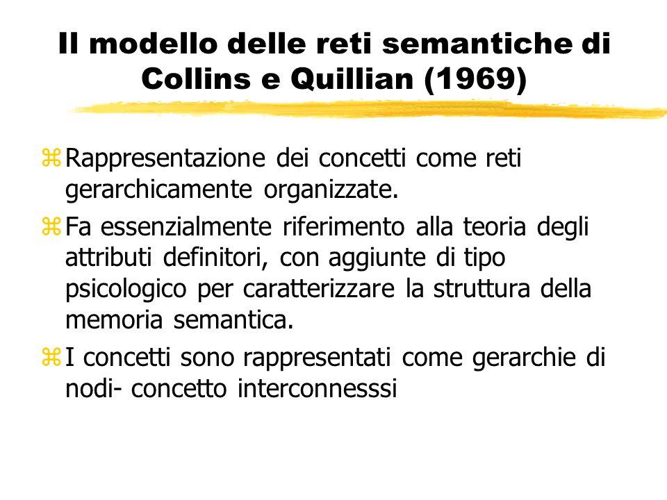 Il modello delle reti semantiche di Collins e Quillian (1969) zRappresentazione dei concetti come reti gerarchicamente organizzate. zFa essenzialmente