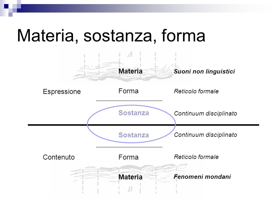 Materia, sostanza, forma Espressione Contenuto Sostanza Forma Materia Suoni non linguistici Reticolo formale Continuum disciplinato Reticolo formale Fenomeni mondani