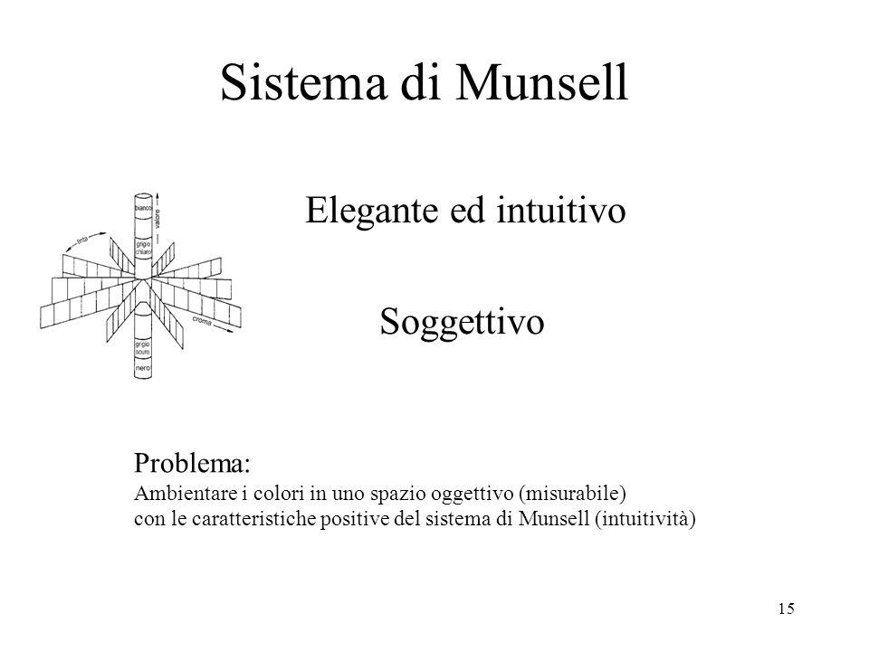 15 Sistema di Munsell Elegante ed intuitivo Problema: Ambientare i colori in uno spazio oggettivo (misurabile) con le caratteristiche positive del sis
