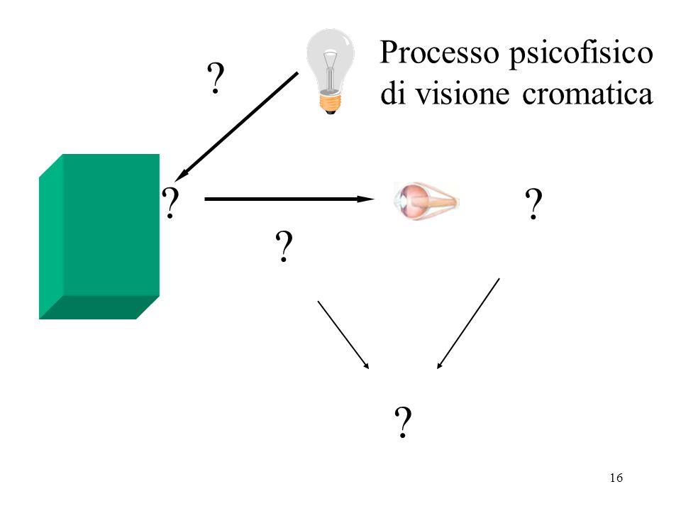 16 Processo psicofisico di visione cromatica ? ? ? ? ?
