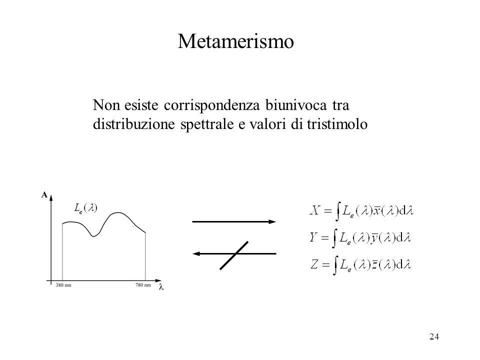 24 Metamerismo Non esiste corrispondenza biunivoca tra distribuzione spettrale e valori di tristimolo