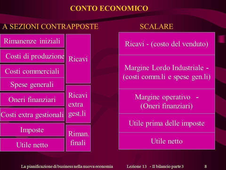 La pianificazione di business nella nuova economiaLezione 13 - Il bilancio parte 3 9 Capitale sociale Nelle SPA corrisponde al valore nominale delle azioni emesse Nelle società di persone al conferimento dei soci proprietari dellazienda