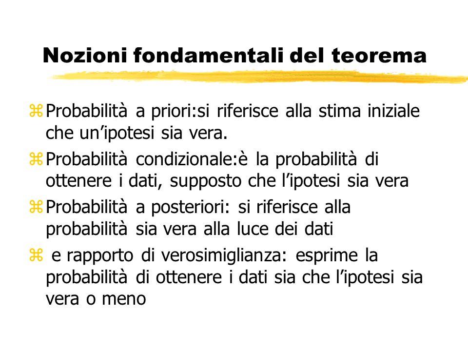 Nozioni fondamentali del teorema zProbabilità a priori:si riferisce alla stima iniziale che unipotesi sia vera. zProbabilità condizionale:è la probabi