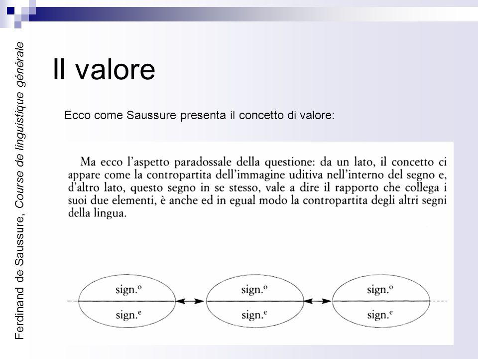 Il valore Ferdinand de Saussure, Course de linguistique générale Ecco come Saussure presenta il concetto di valore: