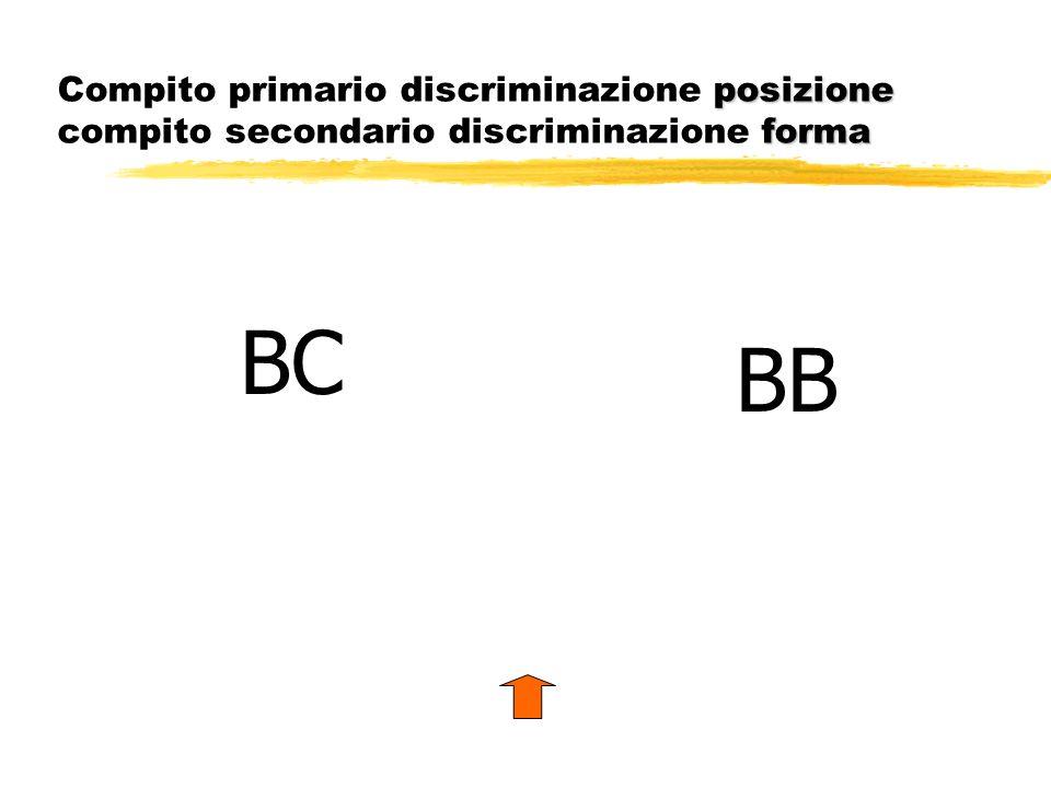 posizione forma Compito primario discriminazione posizione compito secondario discriminazione forma BC BB