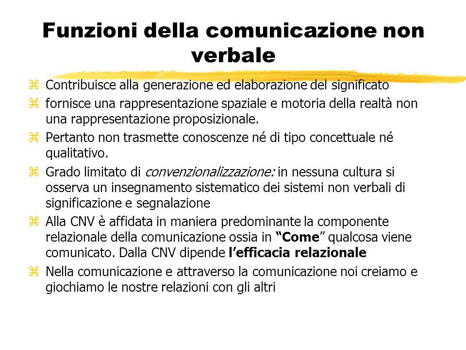 Funzioni della comunicazione non verbale zContribuisce alla generazione ed elaborazione del significato zfornisce una rappresentazione spaziale e motoria della realtà non una rappresentazione proposizionale.