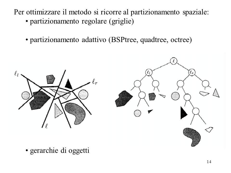 14 Per ottimizzare il metodo si ricorre al partizionamento spaziale: partizionamento regolare (griglie) partizionamento adattivo (BSPtree, quadtree, octree) gerarchie di oggetti