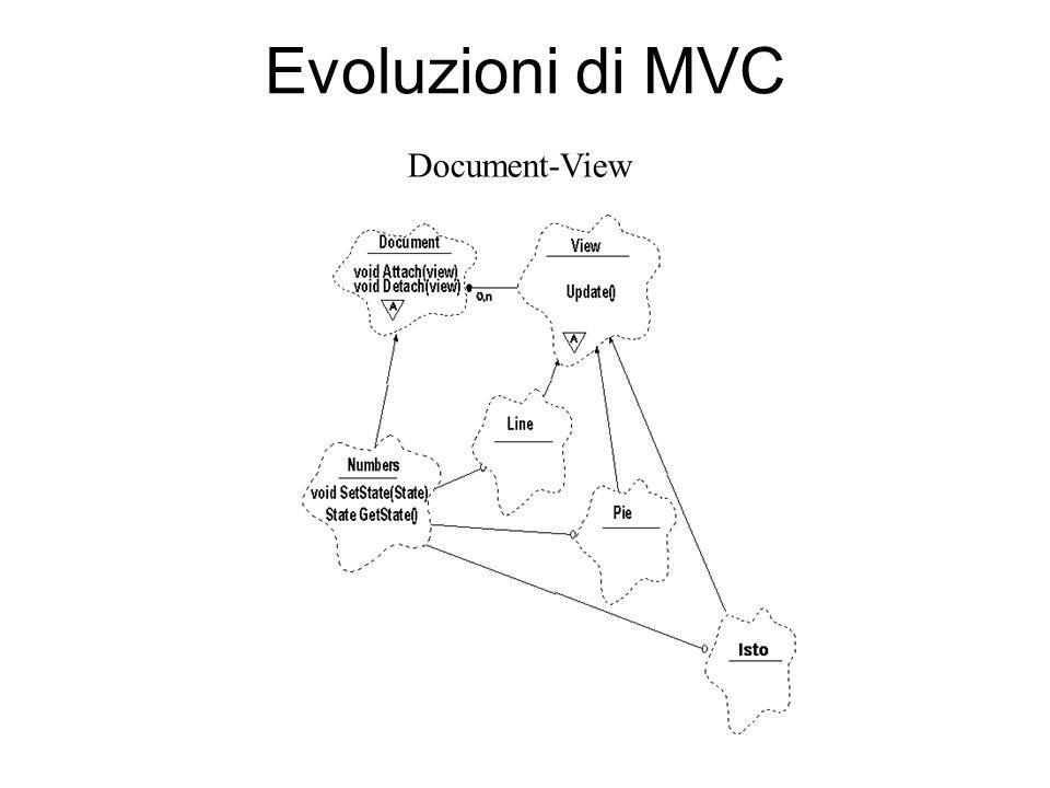 Evoluzioni di MVC Document-View