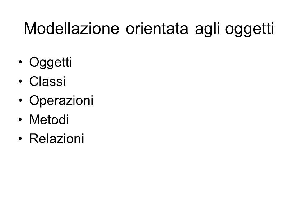 Modellazione orientata agli oggetti Oggetti Classi Operazioni Metodi Relazioni