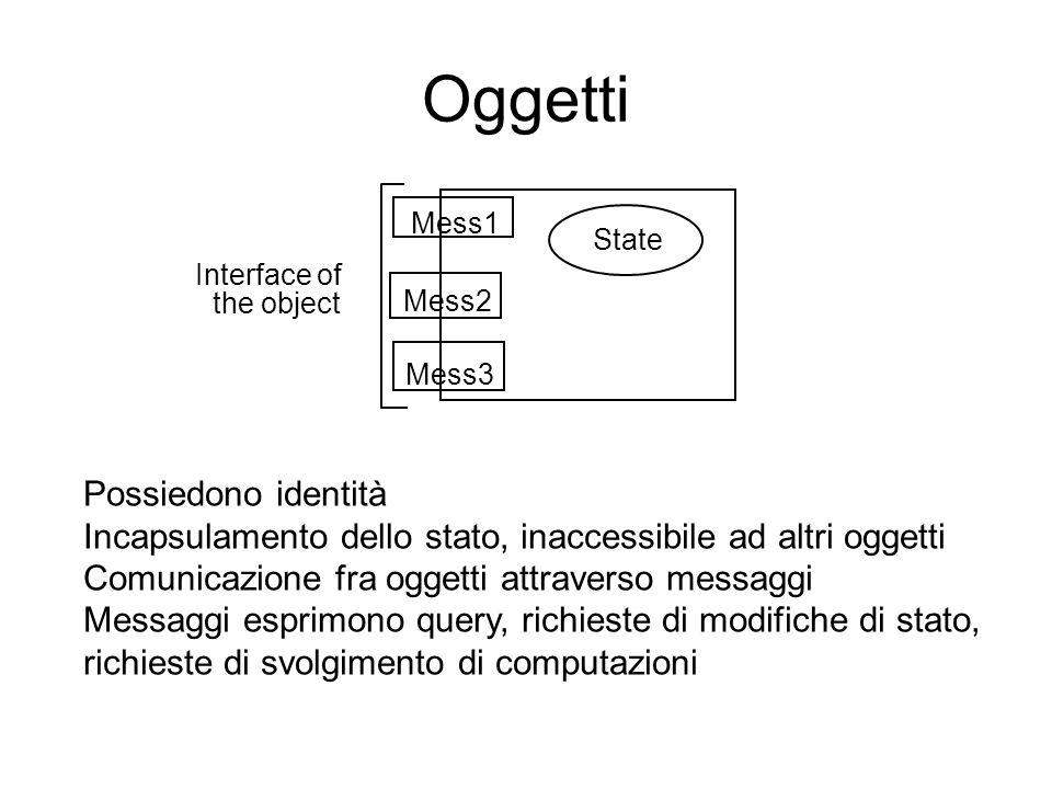 Oggetti Mess1 Mess2 Mess3 State Interface of the object Possiedono identità Incapsulamento dello stato, inaccessibile ad altri oggetti Comunicazione f