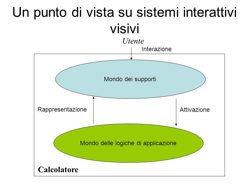 Un punto di vista su sistemi interattivi visivi Mondo dei supporti Mondo delle logiche di applicazione Rappresentazione Attivazione Utente Interazione