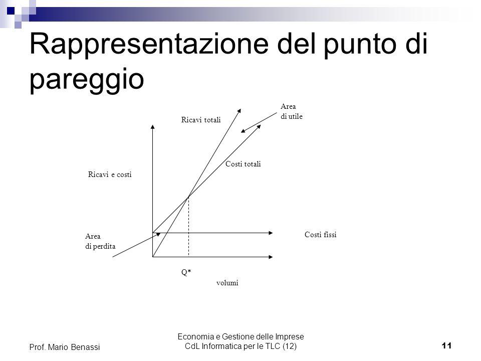 Economia e Gestione delle Imprese CdL Informatica per le TLC (12)11 Prof. Mario Benassi Rappresentazione del punto di pareggio Costi totali volumi Cos