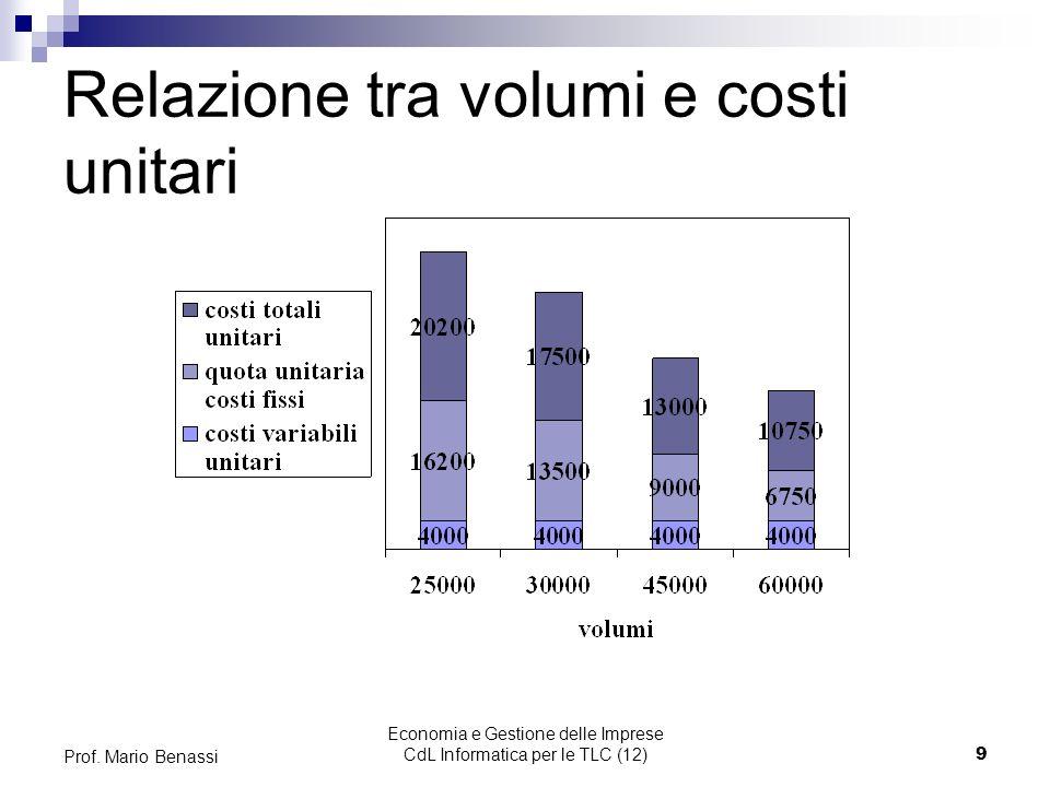 Economia e Gestione delle Imprese CdL Informatica per le TLC (12)9 Prof. Mario Benassi Relazione tra volumi e costi unitari