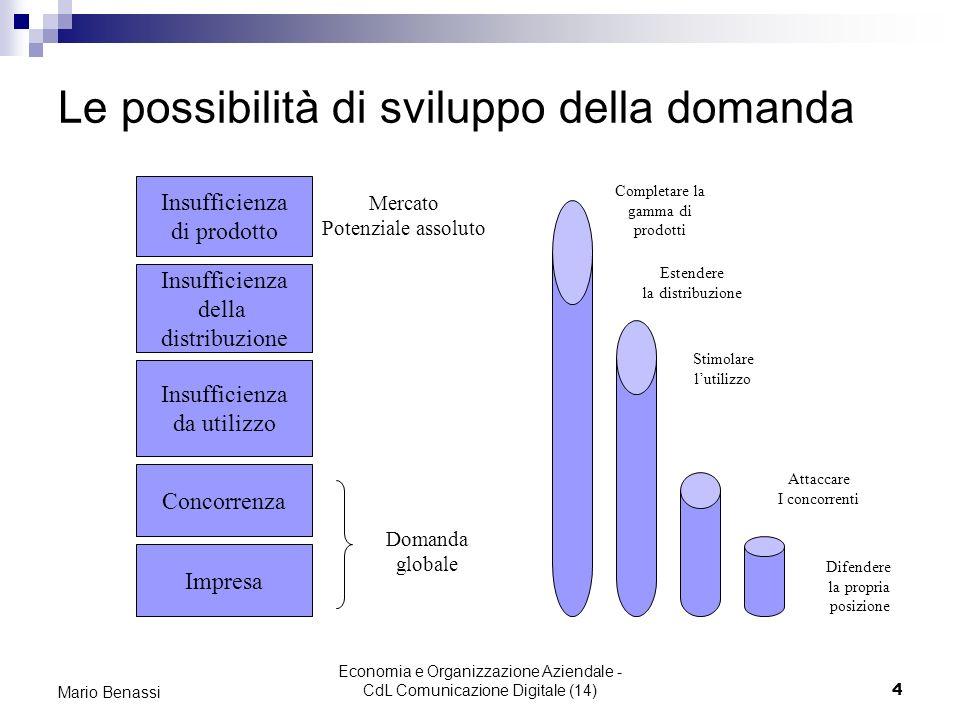 Economia e Organizzazione Aziendale - CdL Comunicazione Digitale (14)4 Mario Benassi Le possibilità di sviluppo della domanda Impresa Concorrenza Insu