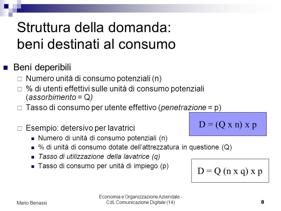 Economia e Organizzazione Aziendale - CdL Comunicazione Digitale (14)8 Mario Benassi Struttura della domanda: beni destinati al consumo Beni deperibil
