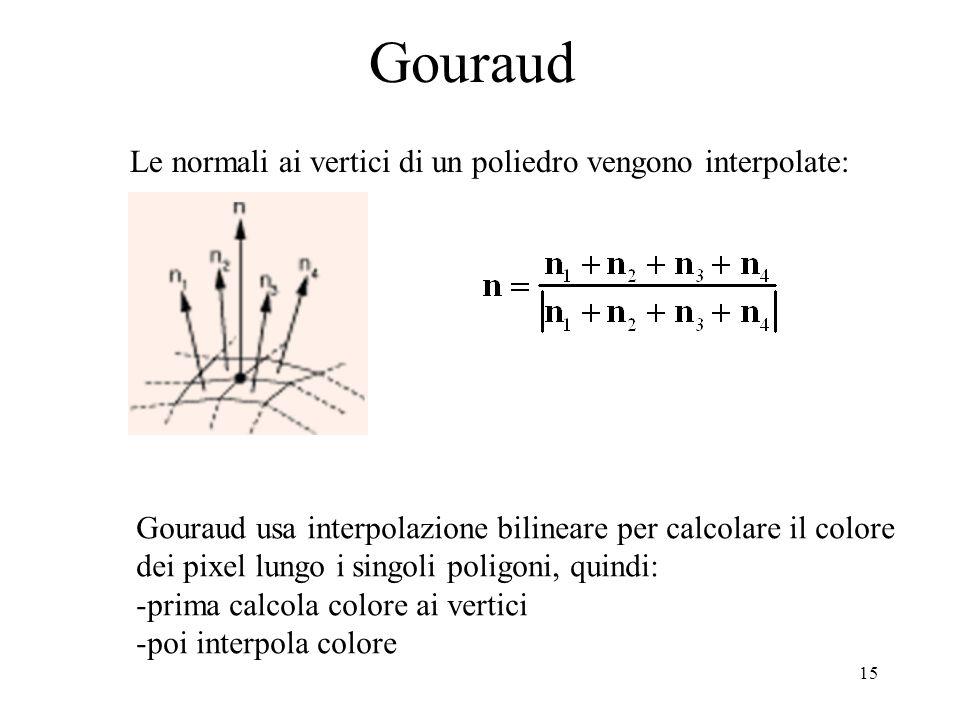 15 Gouraud Le normali ai vertici di un poliedro vengono interpolate: Gouraud usa interpolazione bilineare per calcolare il colore dei pixel lungo i si