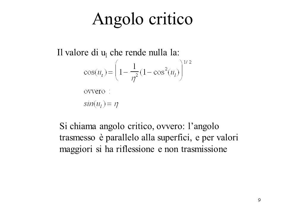 9 Angolo critico Il valore di u l che rende nulla la: Si chiama angolo critico, ovvero: langolo trasmesso è parallelo alla superfici, e per valori mag