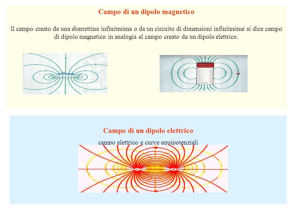 Campo di un dipolo elettrico campo elettrico e curve equipotenziali Campo di un dipolo magnetico Il campo creato da una sbarrettina infinitesima o da