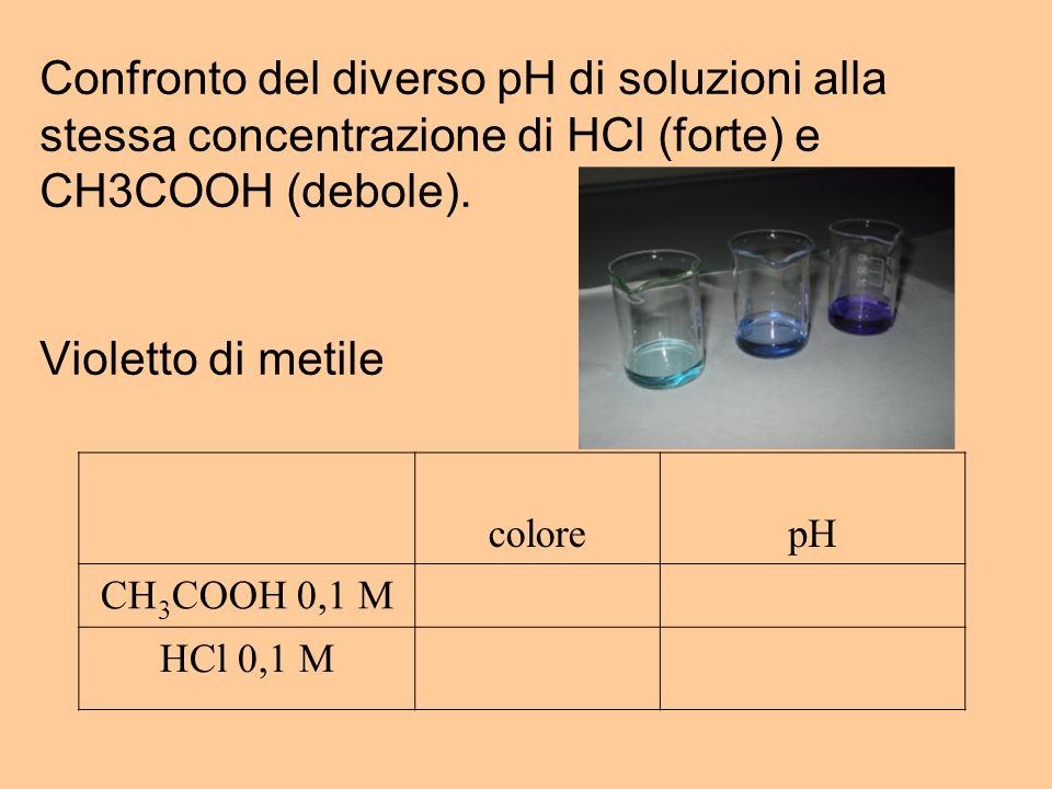 Confronto del diverso pH di soluzioni alla stessa concentrazione di HCl (forte) e CH3COOH (debole). Violetto di metile colorepH CH 3 COOH 0,1 M HCl 0,