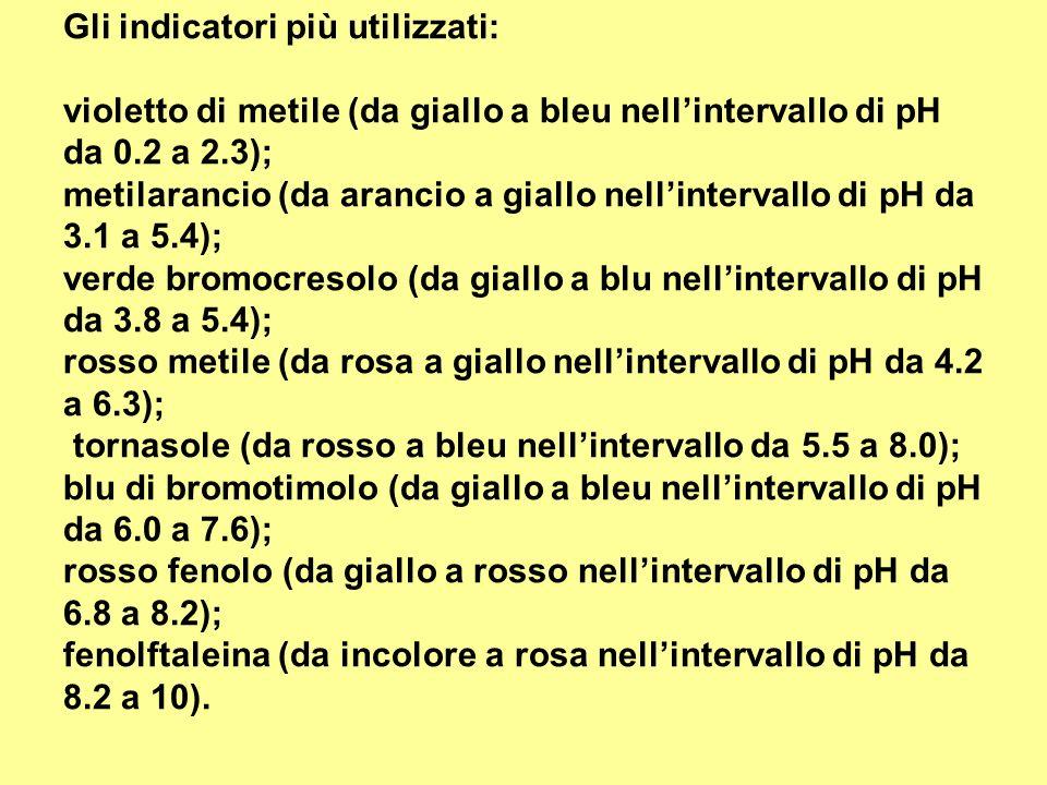 Gli indicatori più utilizzati: violetto di metile (da giallo a bleu nellintervallo di pH da 0.2 a 2.3); metilarancio (da arancio a giallo nellinterval