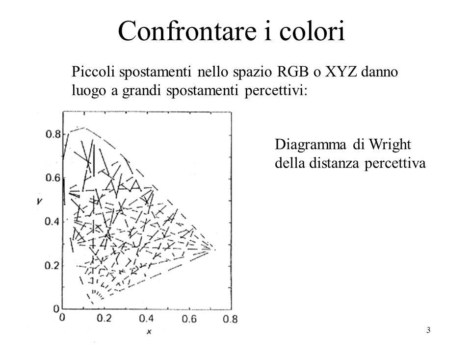 3 Confrontare i colori Piccoli spostamenti nello spazio RGB o XYZ danno luogo a grandi spostamenti percettivi: Diagramma di Wright della distanza perc