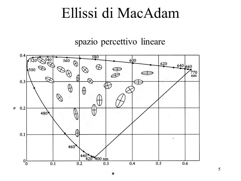 16 Metodi locali: scalare tutti i valori RGB uniformemente scalare solo lintensità lasciando invariata cromaticità ridurre la saturazione lasciando invariata tinta e intensità clamping dei valori in [0, 1] scalare i pixel in modo non uniforme anche quelli entro la gamma Metodi globali cerca minimo e massimo nellimmagine e riscala i valori nellintervallo min-max: (C i -min)/(max-min) riscala solo i pixel fuori gamma elabora statistica sullimmagine, scegli metodo locale o globale