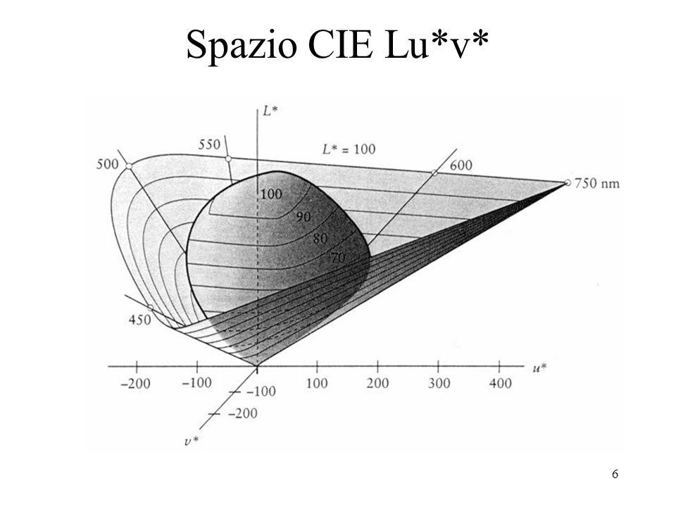 7 L algoritmo di conversione XYZ->L*u*v* (Xn,Yn,Zn)=coordinate dell illuminante standard scalate con Yn=100 se Y/Yn>0.008856 allora L*=116(Y/Yn)^(1/3)-16 altrimenti L*=903.3(Y/Yn) u*=13L*(4X/(X+15Y+3Z)-4Xn/(Xn+15Yn+3Zn)) v*=13L*(9Y/(X+15Y+3Z)-9Yn/(Xn+15Yn+3Zn)) nb.:L* è la stessa per lo spazio L*a*b*