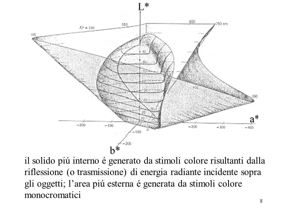 19 L algoritmo di conversione RGB->HSI I=1/3*(R+G+B) S=1-(3/(R+G+B))*a dove a è il minimo tra R, G e B H=arcos((0.5((R-G)+(R-B)))/((R-G)^2+(R-B)*(G-B))^0.5)) se S=0 allora H non ha senso se (B/I)>(G/I) allora H=360-H è inoltre possibile normalizzare H a (0,1) con H=H/360 (output range: H=(0,1) oppure H=(0,360), S=(0,1), I=(0,1))